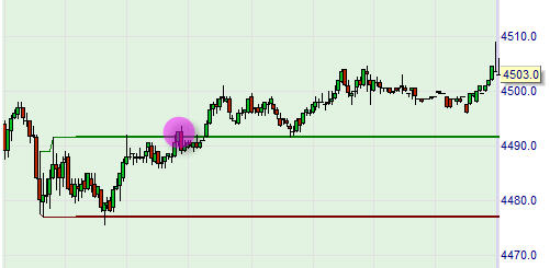 Trading Strategien: Momentum Pinball Kauf Trading Signal mit buy stop (stop kauf) Order.