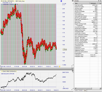 Ergebnisse (Backtest) Turtle Soup Trading Strategie.